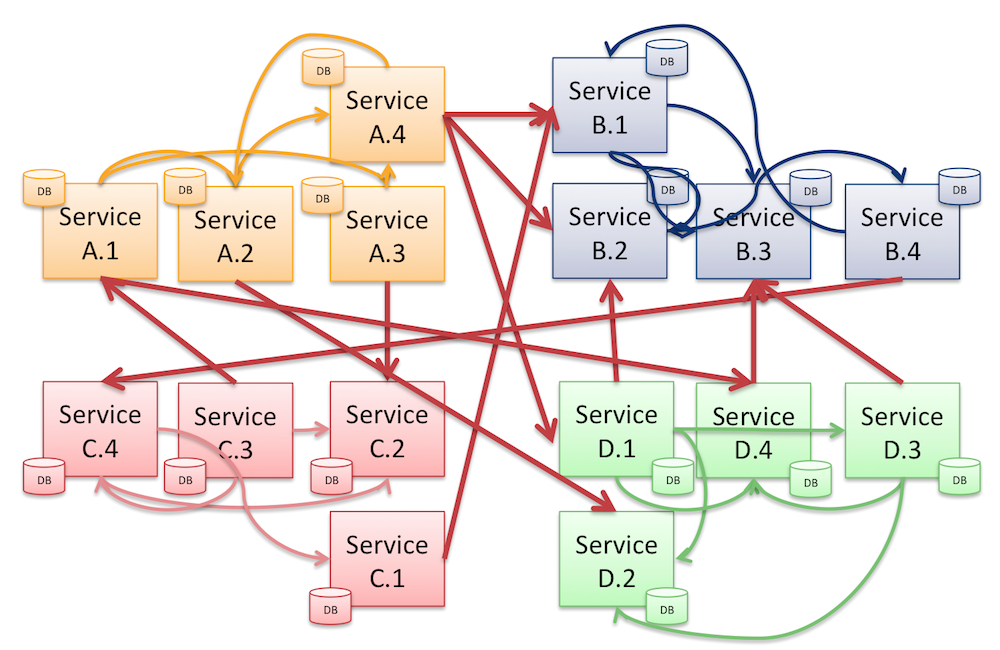 monolith-sliced-up-into-microservices